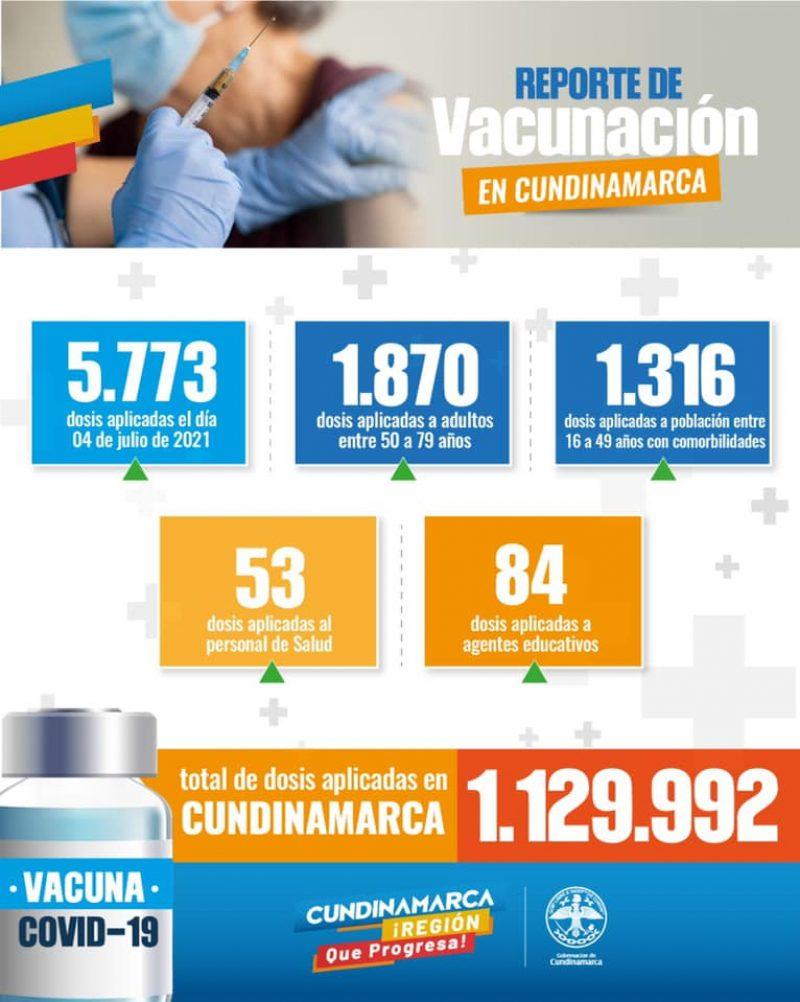 vacunacion cund.